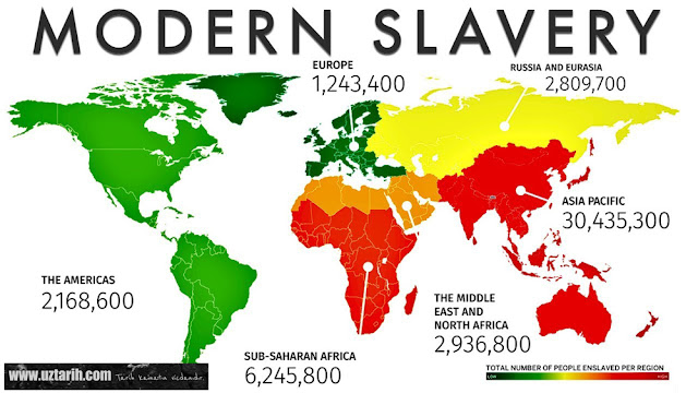 modern kölelik