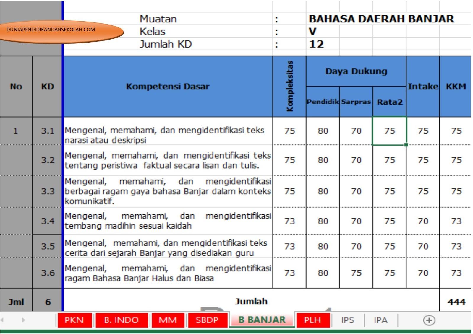 Download Contoh Kkm Untuk Kelas 5 Kurikulum 2013 Sesuai Revisi 2017 Dunia Pendidikan