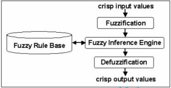 Model sistem pakar fuzzy