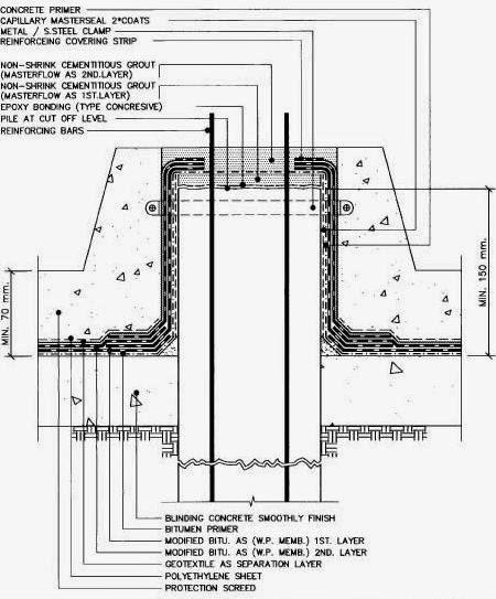Pile cut-off level treatment | Strukts