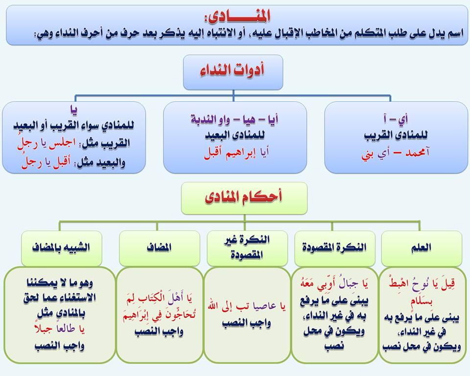 بالصور قواعد اللغة العربية للمبتدئين , تعليم قواعد اللغة العربية , شرح مختصر في قواعد اللغة العربية 94.jpg