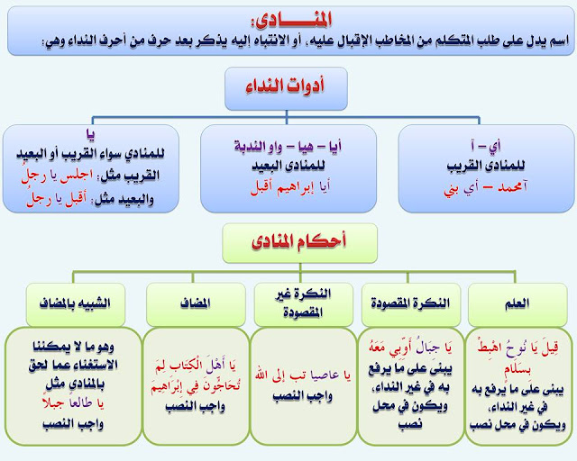 """انفراد.... كل قواعد اللغة العربية لطلاب """"ابتدائي - اعدادي - ثانوي"""" في صورة لوحات مبسطة مع الشرح والتدريبات 94"""
