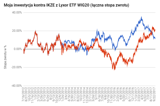 Stopa zwrotu IKZE ETF WIG20