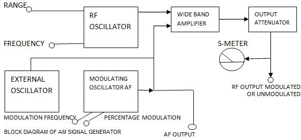 Rf Generator Block Diagram - Wiring Diagram Options