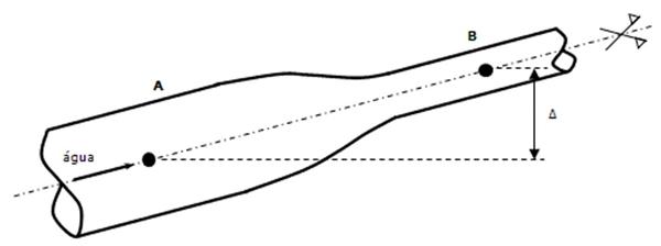 desenho escoando água a uma vazão constante