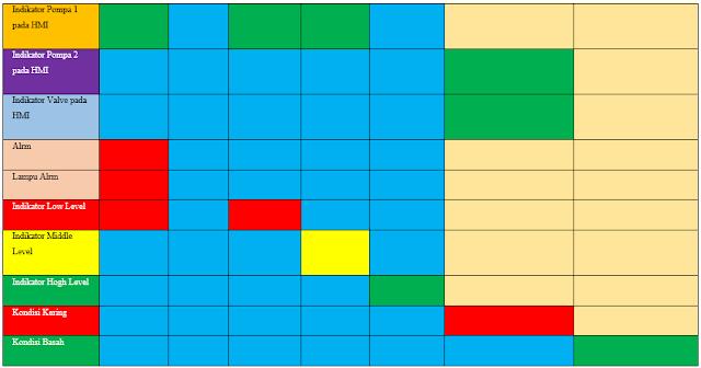 Tabel 5 2 Otomatis Sistem