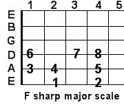 F sharp major guitar scale