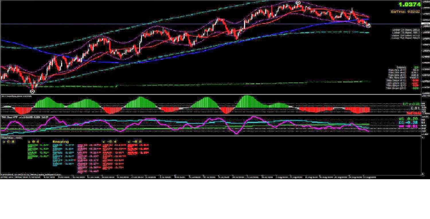 Forex end of day indicator
