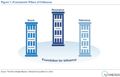 Brian Solis' Pillars of Influence