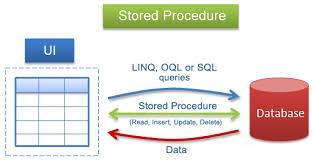 Tentang Stored Procedure di MySQL (Tugas Sistem Basis Data II)