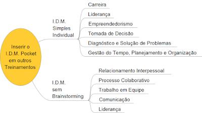 Curso Avançado IDM Formação Facilitadores - Estratégia Comercial