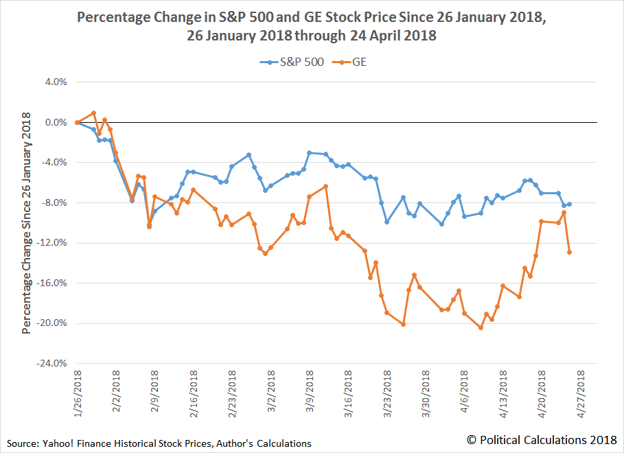 GE vs the S&P 500: Percentage Change of Stock Prices Since 26 January 2018, Ending on 25 April 2018
