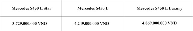 Bảng so sanh giá xe Mercedes S450 L 2019