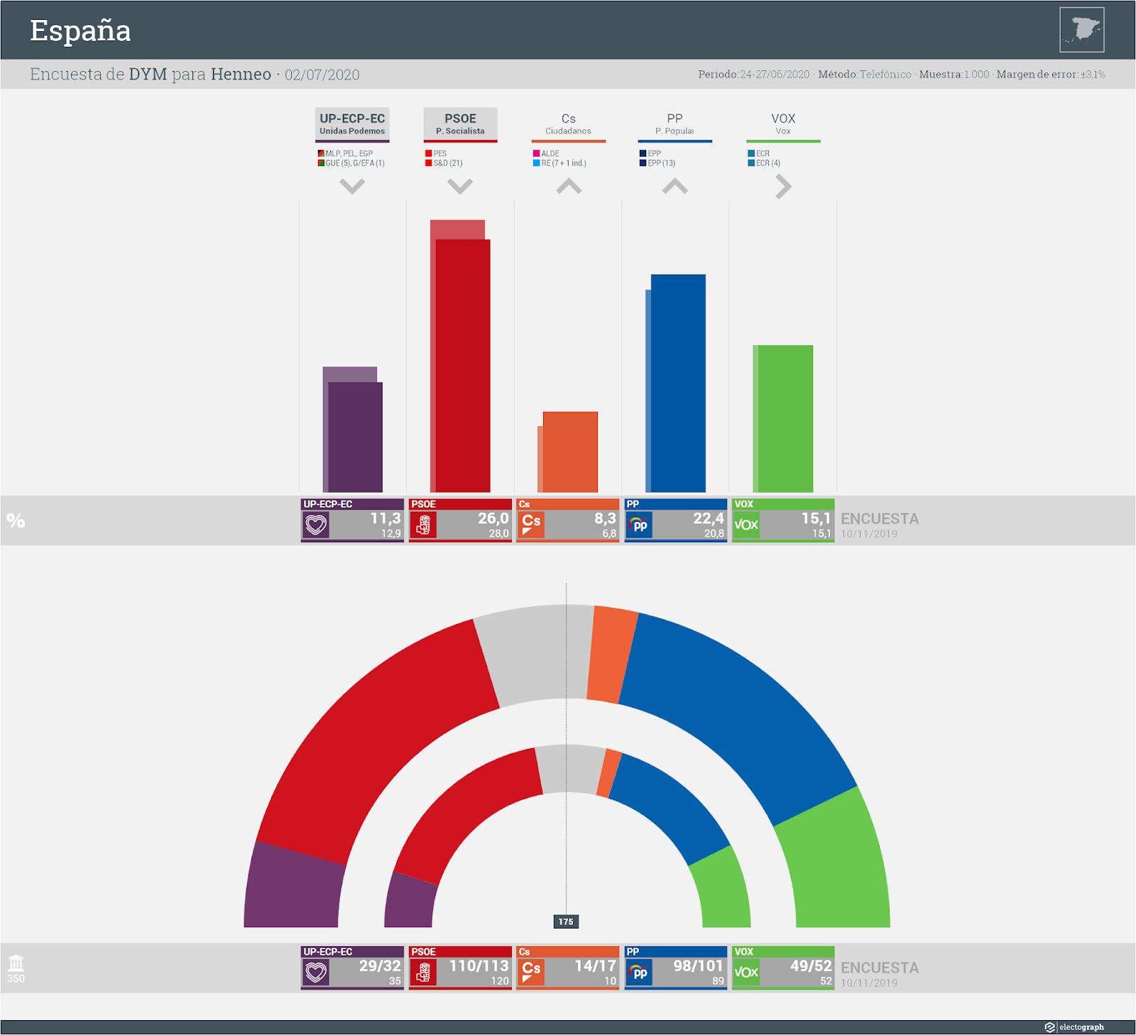 Gráfico de la encuesta para elecciones generales en España realizada por DYM para Henneo, 2 de julio de 2020