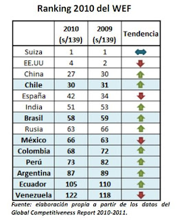 Foro economico mundial sociedad nacional de industrias peru