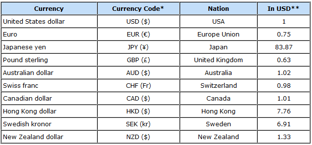 As The List Of 16 Strongest Currencies In World 2017 Unfolds A Follow Up To 10 Most Expensive