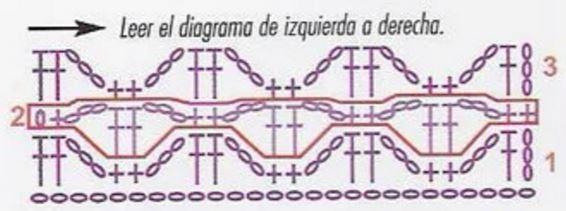como leer el diagrama de tejido