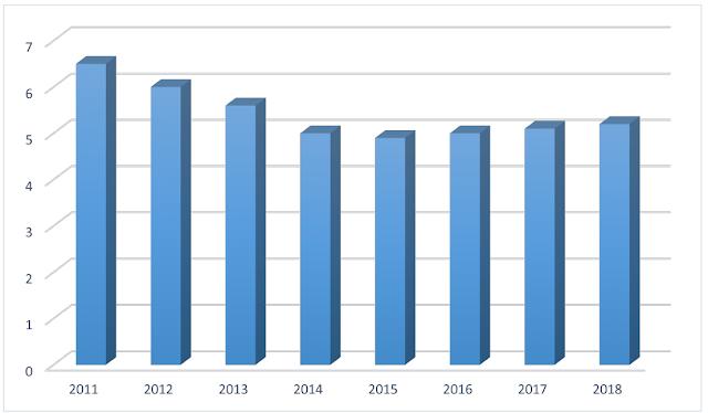 Pertumbuhan PDB Riil Indonesia 2011-2018
