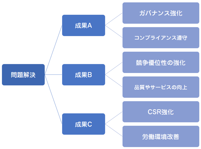 導入事例コンテンツにおける設計思想のベース