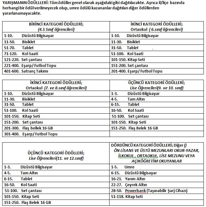 Mevlid-i Nebi Siyer Sınavı 18 Şubat 2018 Pazar günü yapılacak