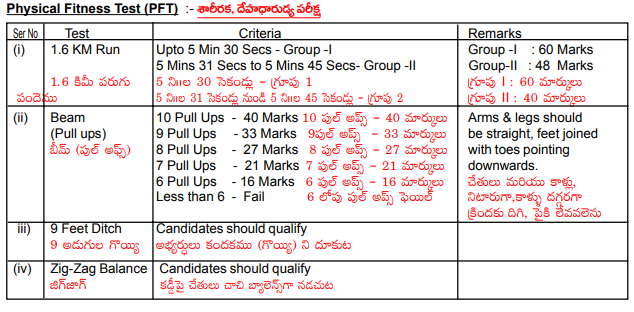 Ongole Army Recruitment Rally Soldiers Notification 2019