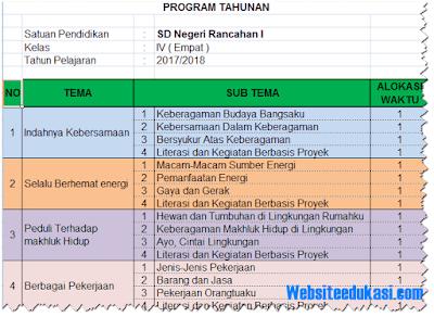 Permalink ke Prota dan Promes Kelas 4 SD/MI Kurikulum 2013 Revisi 2018