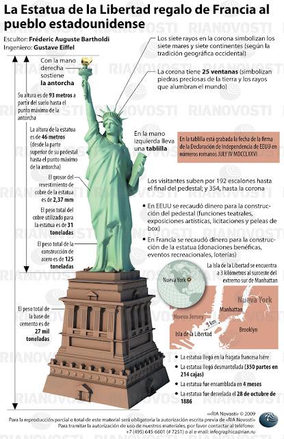 Estatua de la Libertad regalo de Francia al pueblo estadounidense