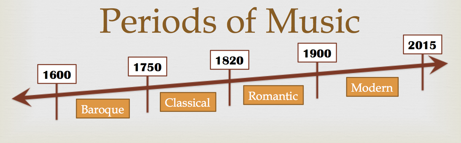 classical and romantic eras of music The romantic period was ushered in by artists who expressed themselves   beethoven (1770-1827) bridged the classical and romantic periods in both his  life.