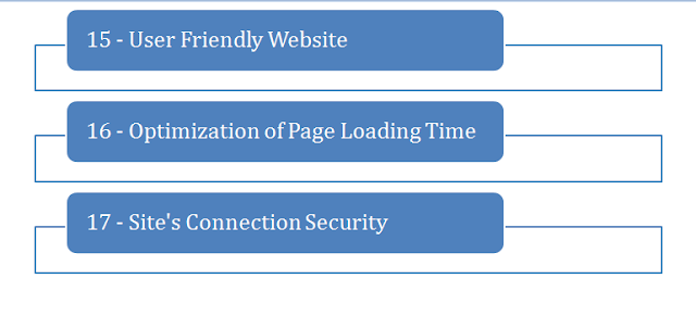 Google Friendly Website Making Steps