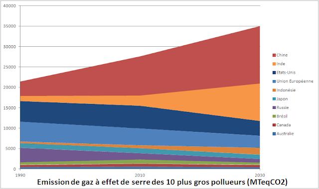 prévision d'émission de GES pour les principaux pays en 2030 : pourquoi la Chine et l'Inde seront les pays-clé de la COP21