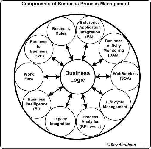 Business Process Management Bpm B2b Integration And E Business