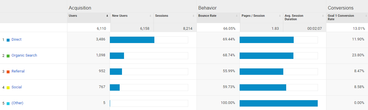 The Healthy Suggestions Analytics Traffic Overview