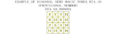 order 4 diagonally semi-magic torus type 10