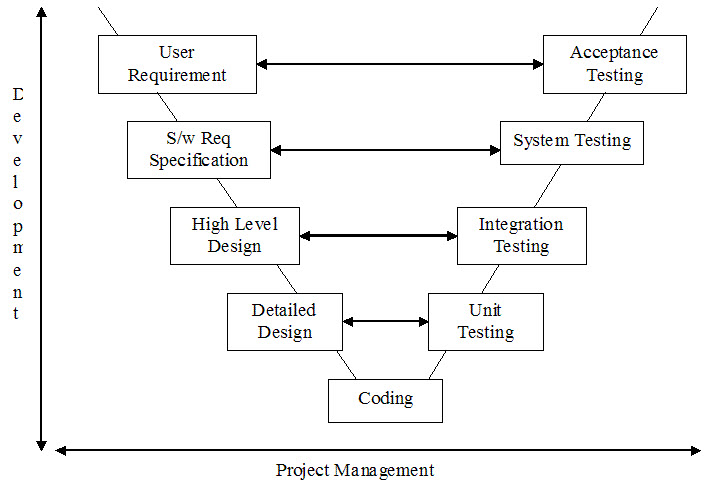 model in software testing v diagram alpine wiring for garbage methodology involves development and with similar information hand at the same time shows phases on left