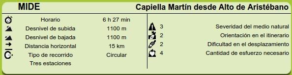 Datos MIDE Ruta Aristébano, Estoupo, Capiella Martín
