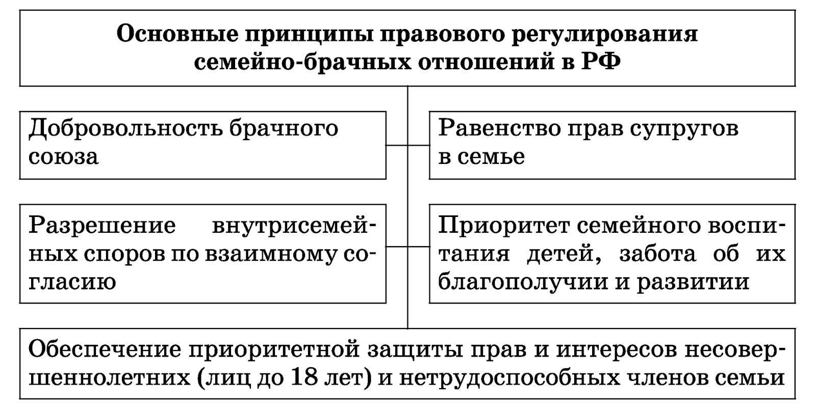 pravovaya-svyaz-chlenov-semi