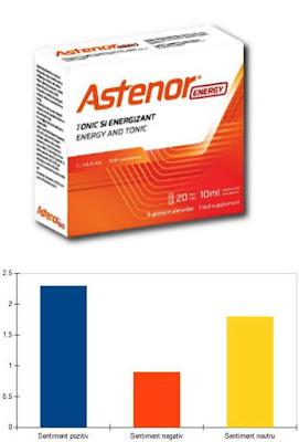 pareri forumuri astenor energy fiole arginina si vitamine