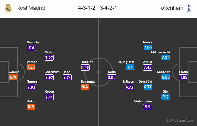 Lineups, News, Stats – Real Madrid vs Tottenham