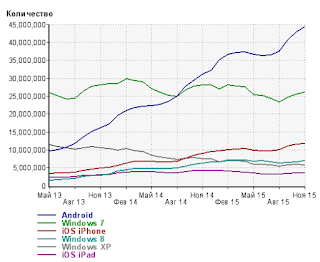 Поиск с мобильных устройств статистика и график