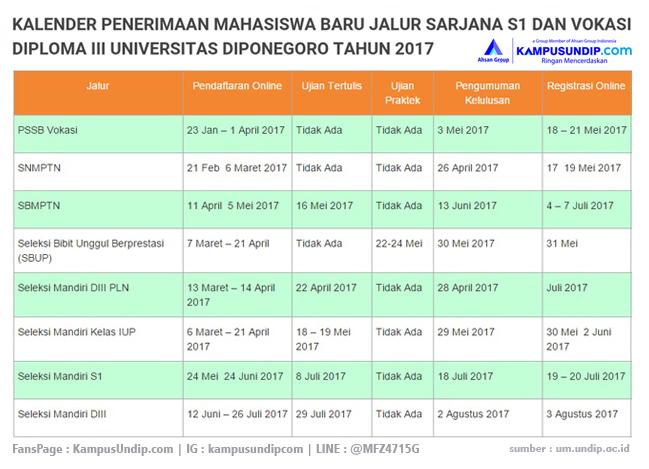 68 Informasi Umum Ppds Um Undip Universitas Diponegoro Bahwa Wajib Menghadiri Kuliah Umum