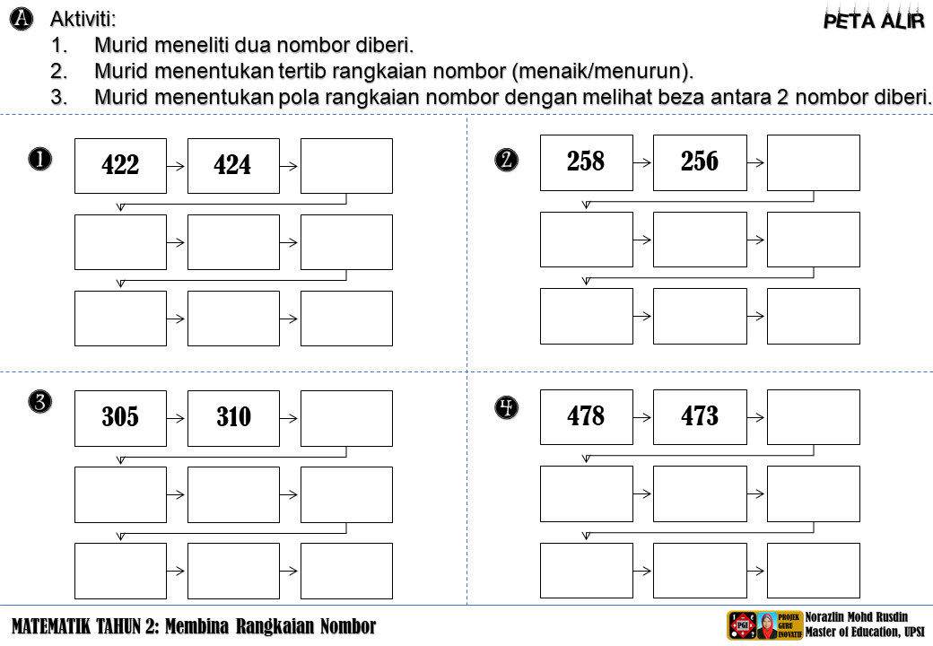Matematik Bukan Sekadar Kira Kira Logical Thinking And Reasoning Peta Alir Pola Nombor Matematik Tahun 2