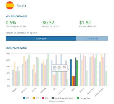 El gasto en publicidad digital en Europa creció a 36,2 millones de euros