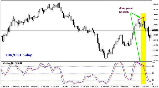 Triple trend trading system