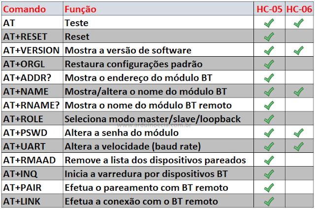 Tabela comandos AT módulo Bluetooth