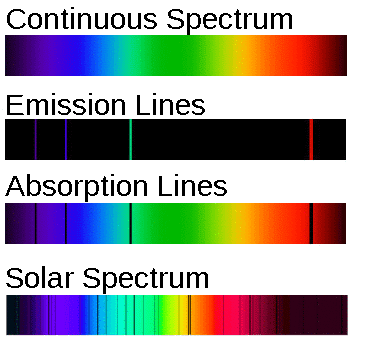 Comparison of images for the continuous electromagnetic spectrum, emission and absorption spectral lines, and the solar spectrum.