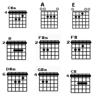 Chord gitar C#m, A, E, B, F#m, F#, D#m, G# dan C#