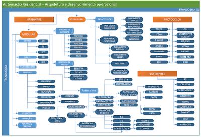 Automação Residencial - Arquitetura e desenvolvimento operacional
