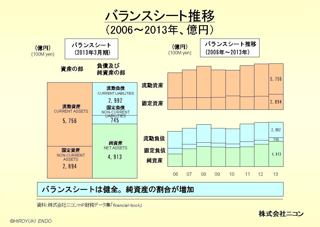株式会社ニコンのバランスシート推移