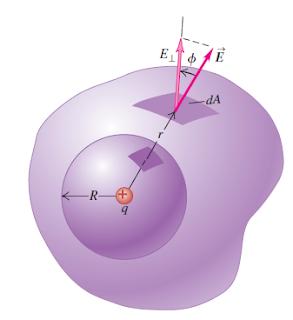 משטח A בעל צורה כלשהי ומטען q כלוא בתוכו