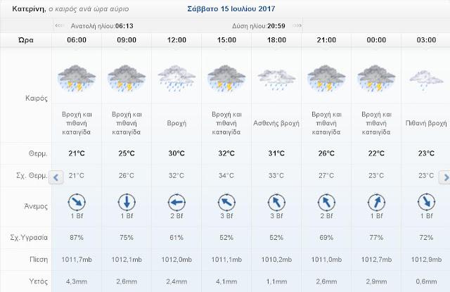 Ο καιρός σήμερα Σάββατο 15 Ιουλίου 2017 στην Κατερίνη